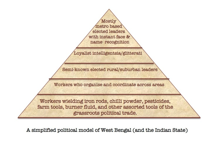 WB_political_model
